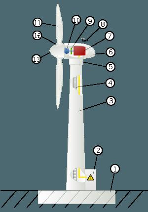 Energía eólica: los aerogeneradores