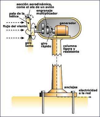 Energa elica los aerogeneradores generadores de electricidad gratuita aerogenerador para generar electricidad aerogenerador la energa elica altavistaventures Images