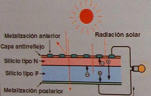 funcionamiento de una célula fotovoltaica