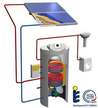 instalacion solar compacta para produccion agua caliente sanitaria