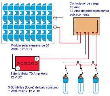 electrificacion rural - conectando los equipos