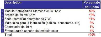 electrificacion rural - Detalle de Cargas
